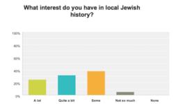 local history survey