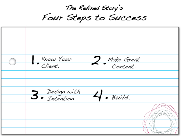 The Refined Story's Four Steps to Success: 1. Know your client 2. Make great content 3. Design with intention 4. Build.